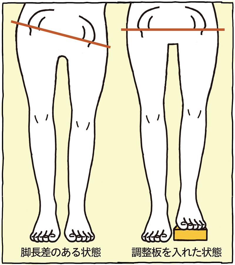 脚長差のある状態と調整板を入れた状態