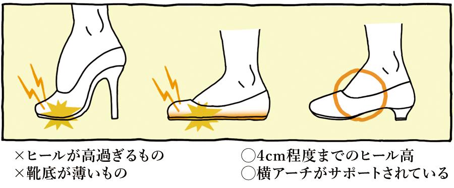 ×ヒールが高すぎるもの・靴底が薄いもの ○4cm程度までのヒール高・横アーチがサポートされている