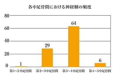 グラフ400W