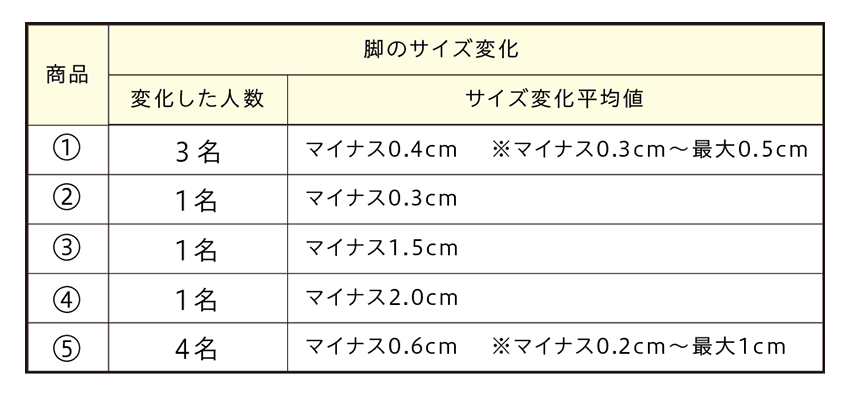 脚のサイズ変化の表