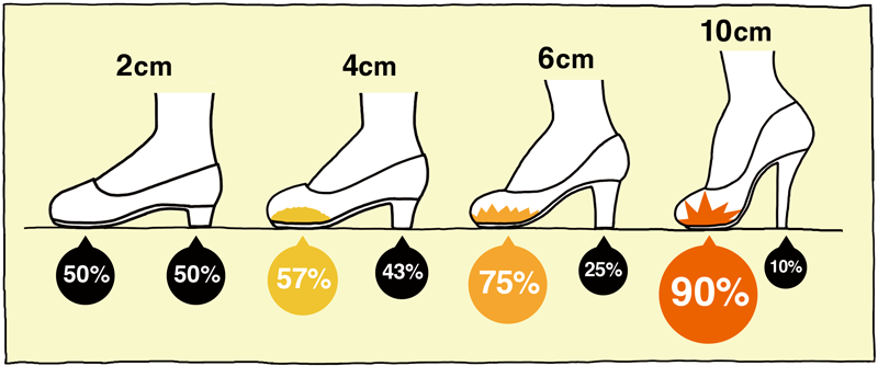 2cm・4cm・6cm・10cmヒールの足にかかる荷重