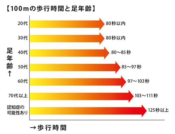 100mの歩行時間と足年齢のグラフ