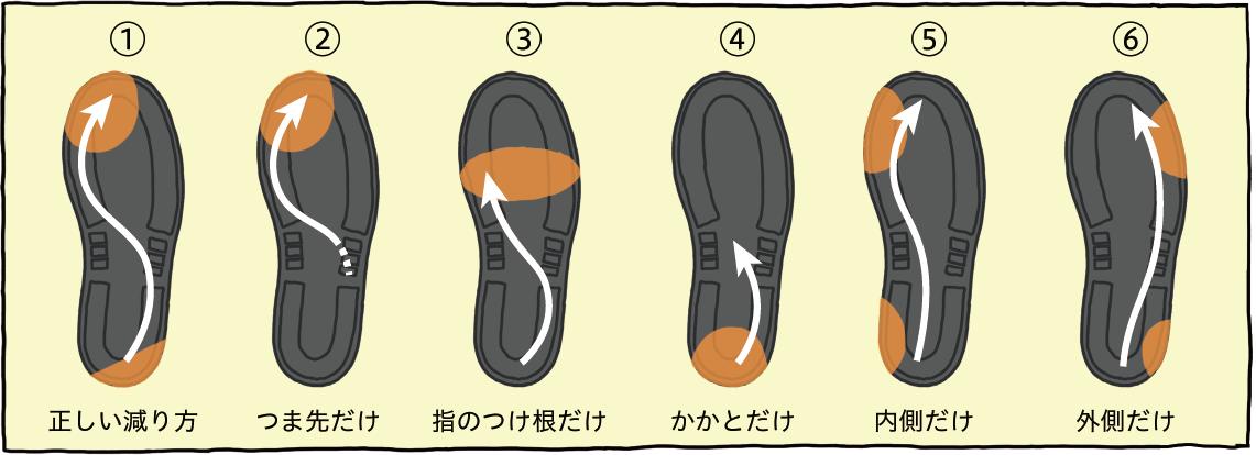 靴の減り方①〜⑥