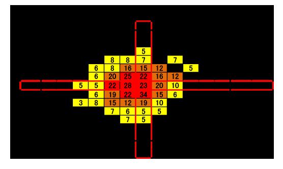 40〜60代の足のサイズ分布図