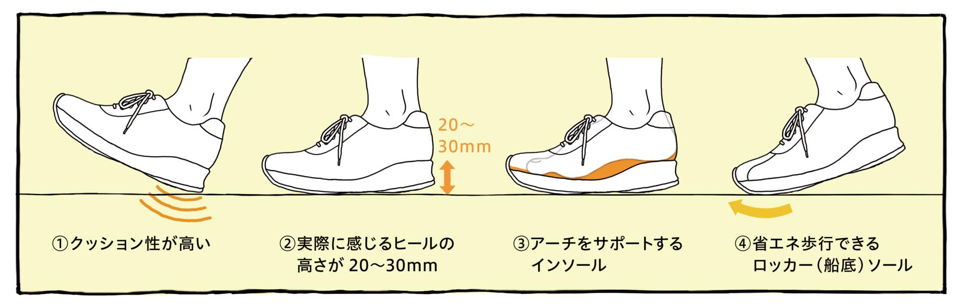 1〜4の図