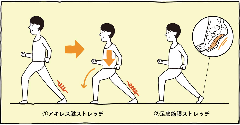 1.アキレス腱ストレッチ 2.足底筋膜ストレッチ
